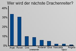 Umfrage Drachenreiter in Eragon IV